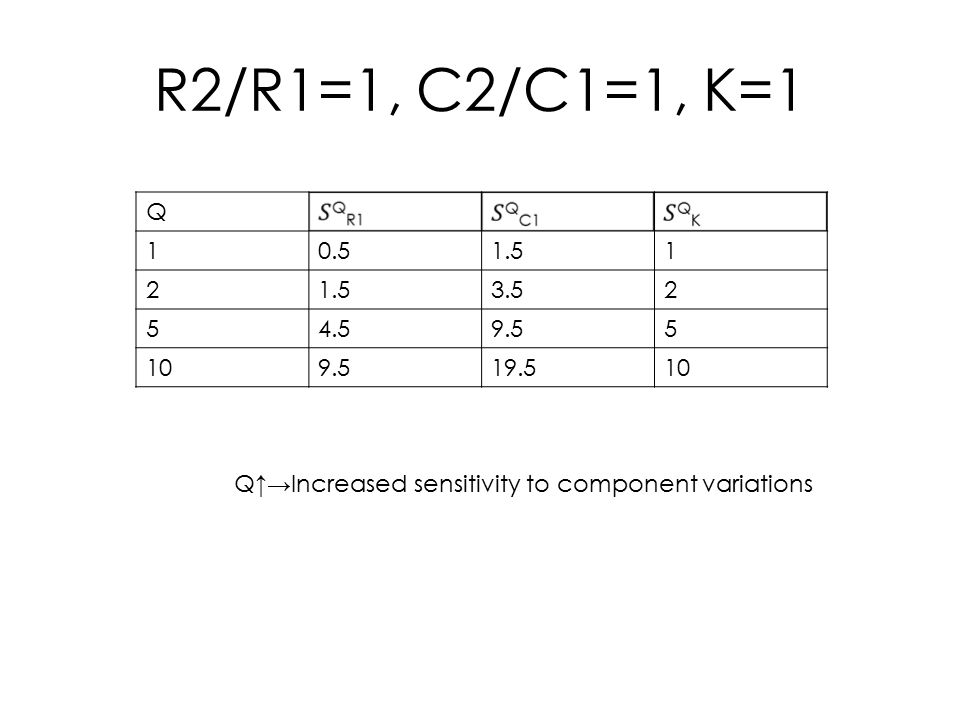 R2/R1=1, C2/C1=1, K=1 Q 10.51.51 2 3.52 54.59.55 109.519.510 Q↑→Increased sensitivity to component variations