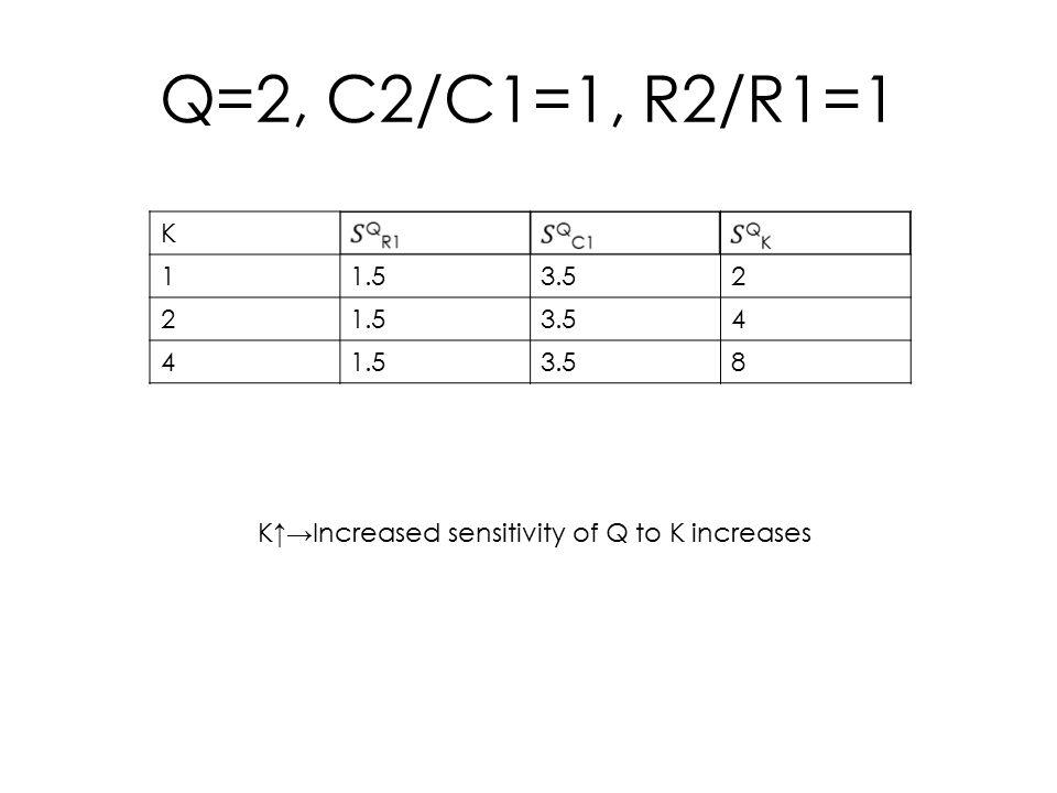 Q=2, C2/C1=1, K=2 R2/R1 0.50.91423.74265.6569 11.53.54 1.51.953.583.262 2.02.323.842.8284