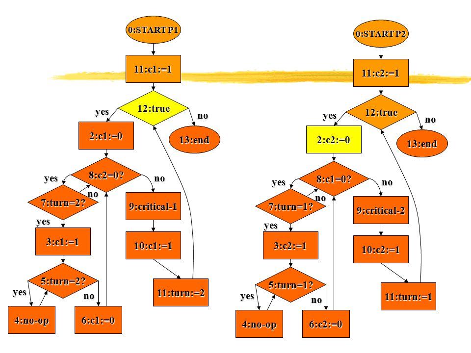 0:START P1 11:c1:=1 12:true 13:end 2:c1:=0 8:c2=0? 7:turn=2? 6:c1:=0 3:c1:=1 11:turn:=2 10:c1:=1 9:critical-1 4:no-op 5:turn=2? no no no noyes yes yes