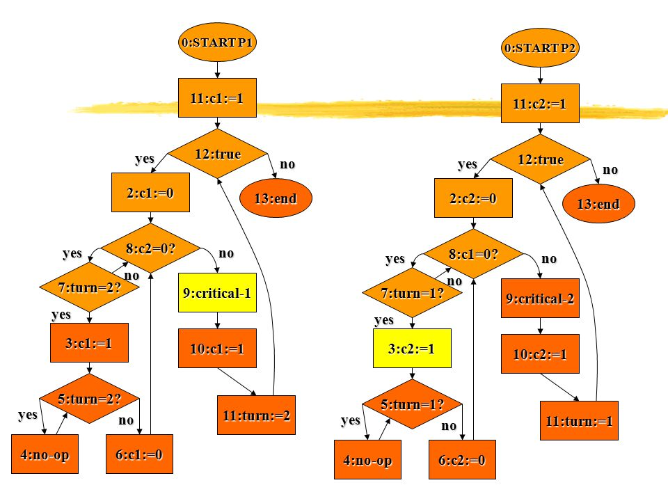 0:START P1 11:c1:=1 12:true 13:end 2:c1:=0 8:c2=0.