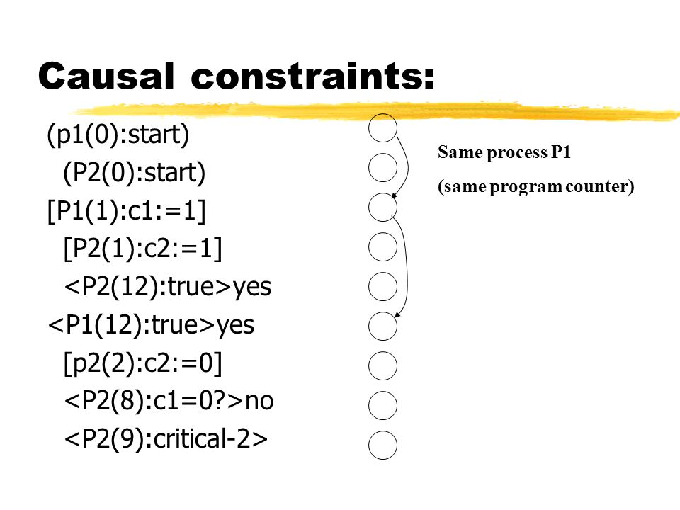 Causal constraints: (p1(0):start) (P2(0):start) [P1(1):c1:=1] [P2(1):c2:=1] yes [p2(2):c2:=0] no Same process P1 (same program counter)