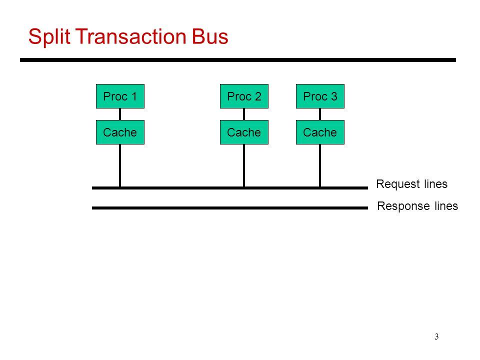 3 Split Transaction Bus Proc 1 Cache Proc 2 Cache Proc 3 Cache Request lines Response lines