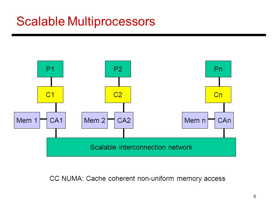 6 Scalable Multiprocessors P1 C1 Mem 1CA1 P2 C2 Mem 2CA2 Pn Cn Mem nCAn Scalable interconnection network CC NUMA: Cache coherent non-uniform memory access