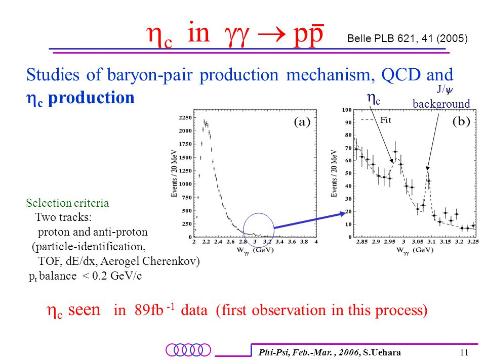 Phi-Psi, Feb.-Mar., 2006, S.Uehara11  c  in   pp Belle PLB 621, 41 (2005) Studies of baryon-pair production mechanism, QCD and  c production