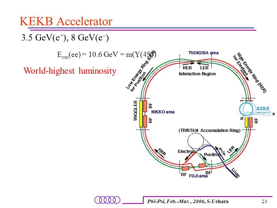 Phi-Psi, Feb.-Mar., 2006, S.Uehara23 3.5 GeV(e + ), 8 GeV(e  ) E cm (ee) = 10.6 GeV = m(  (4S)) World-highest luminosity KEKB Accelerator