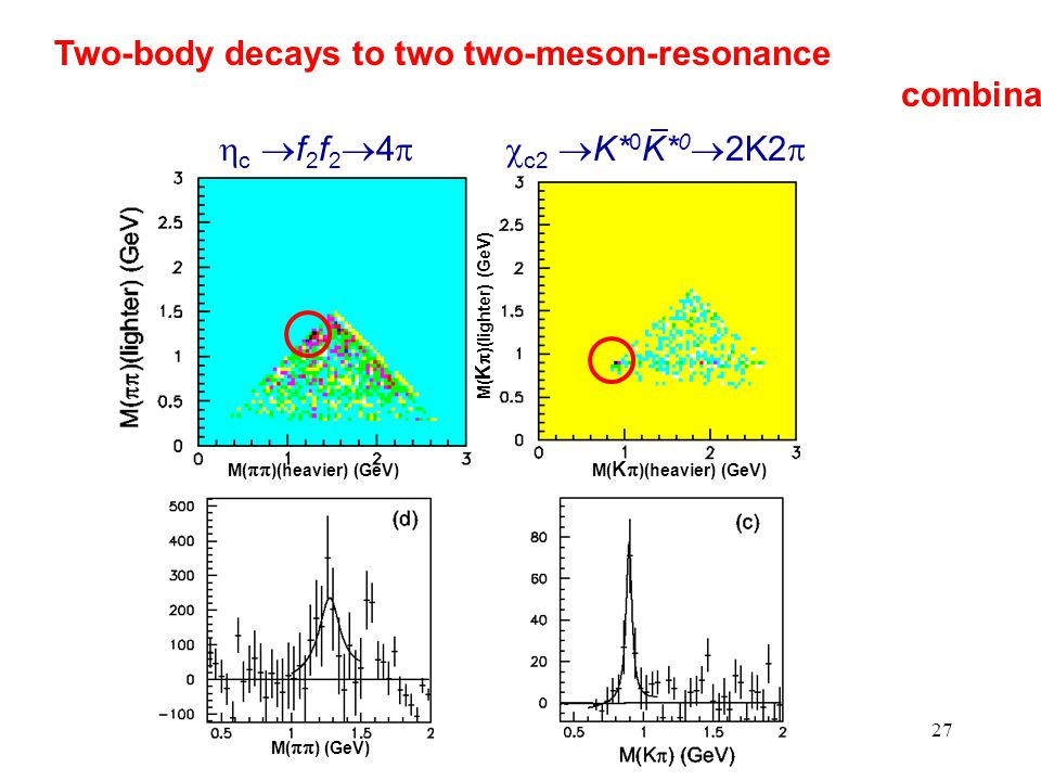 27 Two-body decays to two two-meson-resonance combinations M(  )(heavier) (GeV) M(  ) (GeV) c f2f24c f2f24 M( K  )(heavier) (GeV) M( K 