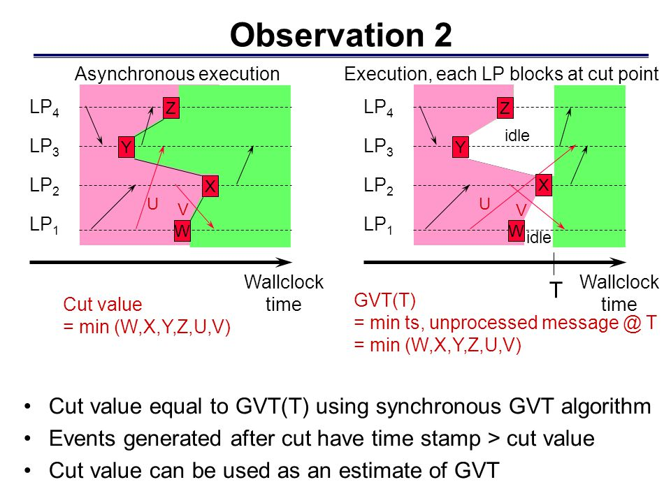 Observation 2 Cut value equal to GVT(T) using synchronous GVT algorithm Events generated after cut have time stamp > cut value Cut value can be used as an estimate of GVT LP 4 LP 3 LP 2 LP 1 W X Y Z Asynchronous execution Wallclock time U V Cut value = min (W,X,Y,Z,U,V) GVT(T) = min ts, unprocessed message @ T = min (W,X,Y,Z,U,V) LP 4 LP 3 LP 2 LP 1 T Execution, each LP blocks at cut point Wallclock time U V W Y Z X idle