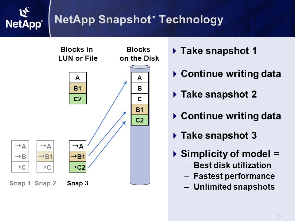 12 AA  B1  C2 Snap 3 AA  B1 CC Snap 2 NetApp Snapshot ™ Technology  Take snapshot 1 Blocks on the Disk A B C A B C  Continue writing data  Take snapshot 2  Continue writing data  Take snapshot 3  Simplicity of model = –Best disk utilization –Fastest performance –Unlimited snapshots B1 C2 AA BB CC Snap 1 Blocks in LUN or File