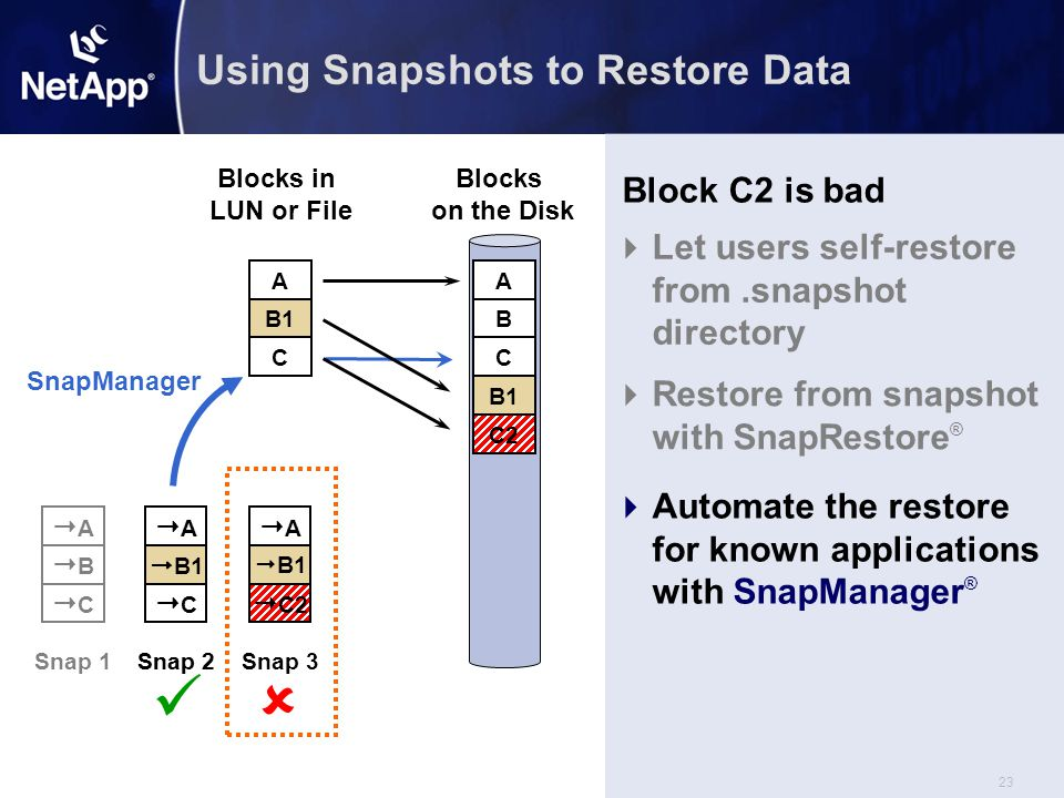 23  C2 AA  B1 Snap 3 Using Snapshots to Restore Data Blocks on the Disk A B C A B C B1 C2 AA BB CC Snap 1 C2 AA  B1 CC Snap 2 AA  B1 CC Snap 2 SnapManager C Block C2 is bad  Let users self-restore from.snapshot directory  Automate the restore for known applications with SnapManager ®  Restore from snapshot with SnapRestore ®  Blocks in LUN or File