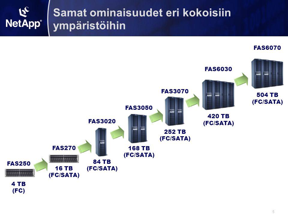 5 Samat ominaisuudet eri kokoisiin ympäristöihin FAS250 4 TB (FC) FAS270 16 TB (FC/SATA) FAS3020 84 TB (FC/SATA) FAS3050 168 TB (FC/SATA) FAS3070 252 TB (FC/SATA) FAS6030 420 TB (FC/SATA) FAS6070 504 TB (FC/SATA)