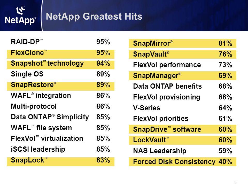 7 NetApp Snapshot ™ Technology