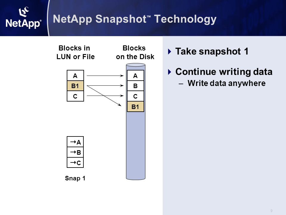 20  C2 AA  B1 Snap 3 AA  B1 CC Snap 2 Using Snapshots to Restore Data Blocks in File Blocks on the Disk A B C A B C B1 C2 AA BB CC Snap 1 C2 AA  B1 CC Snap 2  Let users self-restore from.snapshot directory.snapshot directory Block C2 is bad