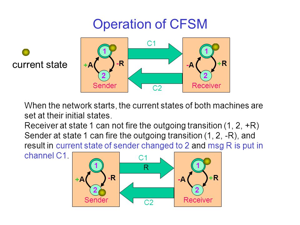 Operation of CFSM C1 C2 +A+A Sender 2 1 -R-R+R+R -A-A Receiver 2 1 current state When the network starts, the current states of both machines are set at their initial states.