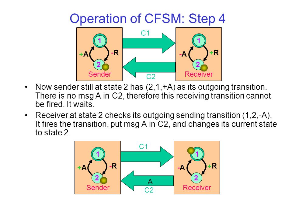 Operation of CFSM: Step 4 Now sender still at state 2 has (2,1,+A) as its outgoing transition.