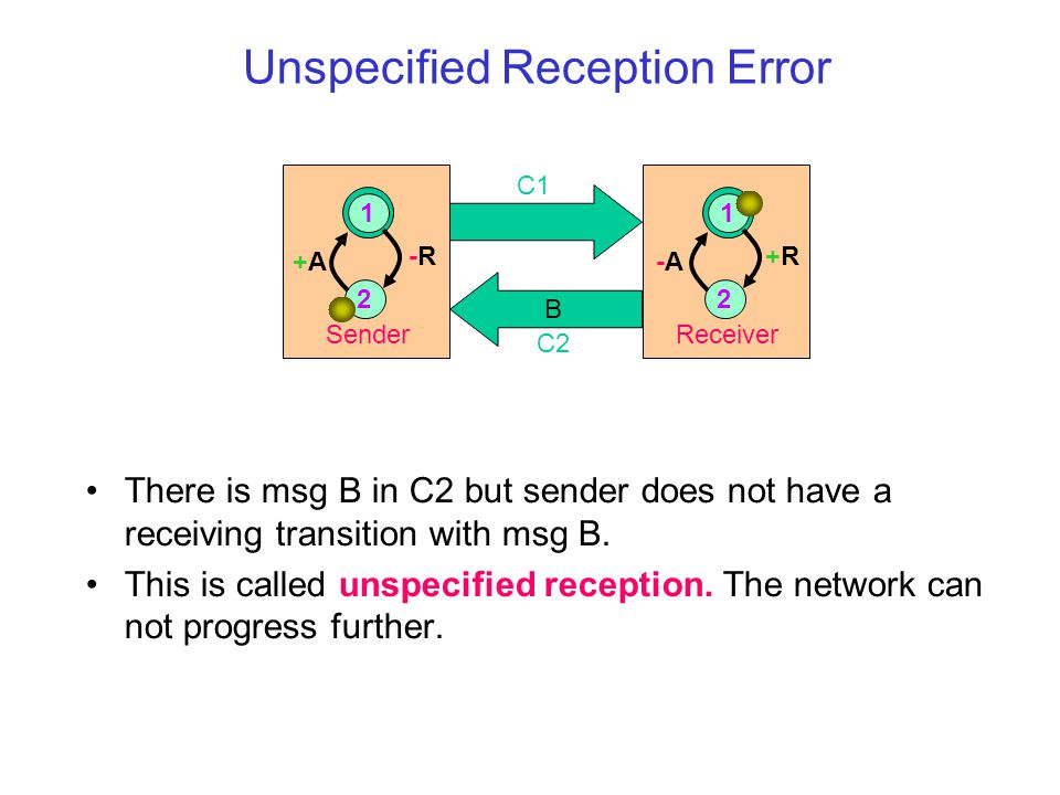 Unspecified Reception Error There is msg B in C2 but sender does not have a receiving transition with msg B.