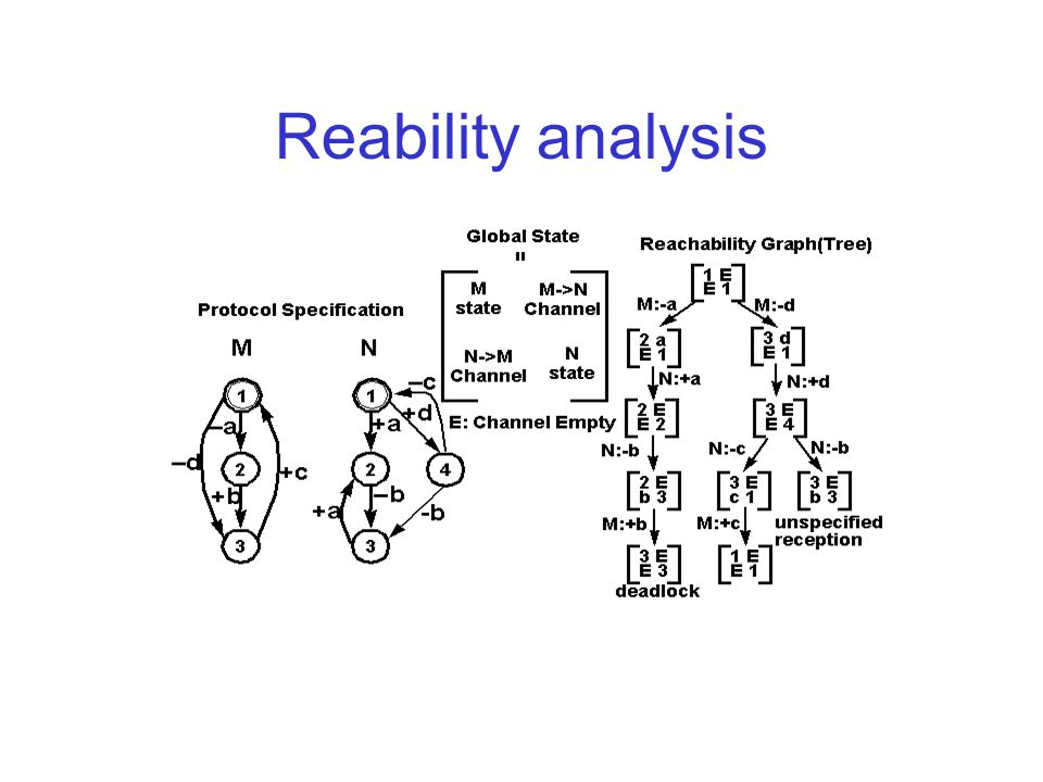 Reability analysis