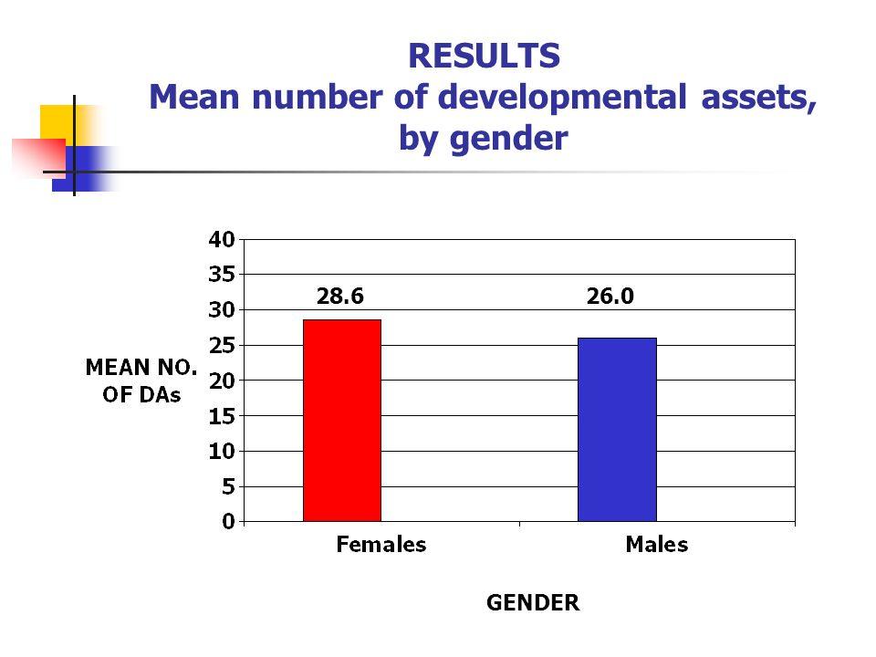 RESULTS Mean number of developmental assets, by gender 28.626.0 GENDER