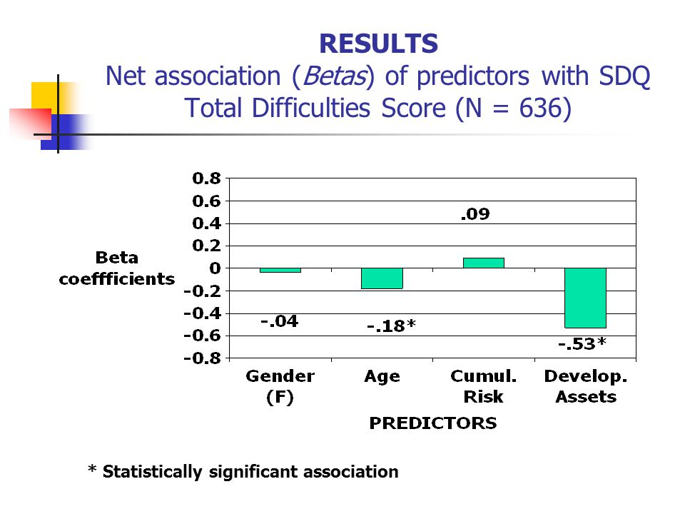 RESULTS Net association (Betas) of predictors with SDQ Total Difficulties Score (N = 636) * Statistically significant association