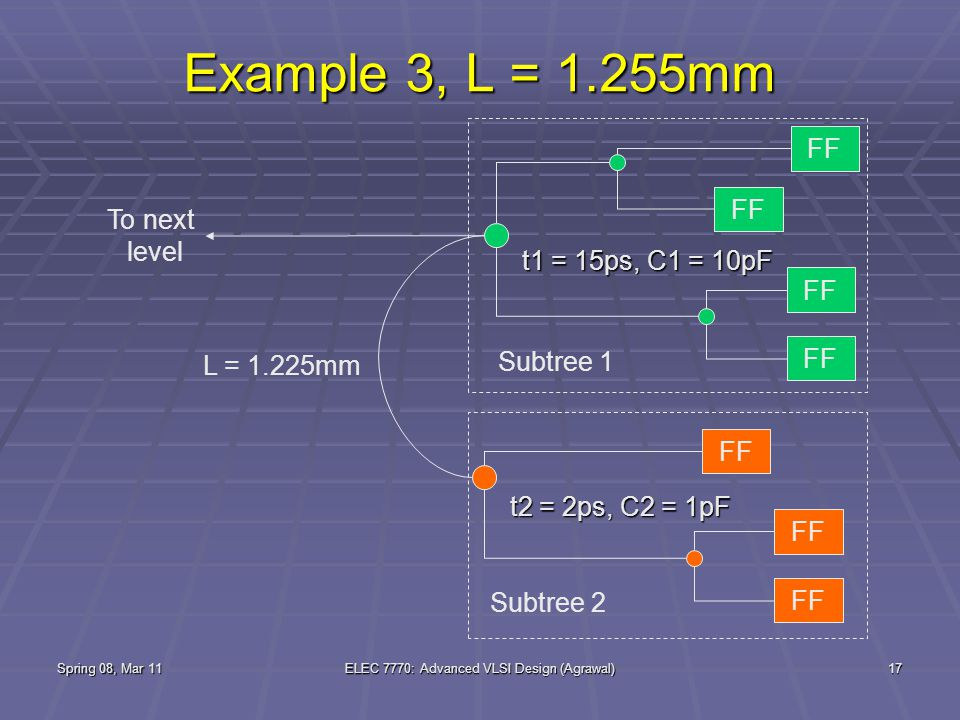 Spring 08, Mar 11ELEC 7770: Advanced VLSI Design (Agrawal)17 Example 3, L = 1.255mm FF To next level Subtree 1 L = 1.225mm FF Subtree 2 t1 = 15ps, C1 = 10pF t2 = 2ps, C2 = 1pF