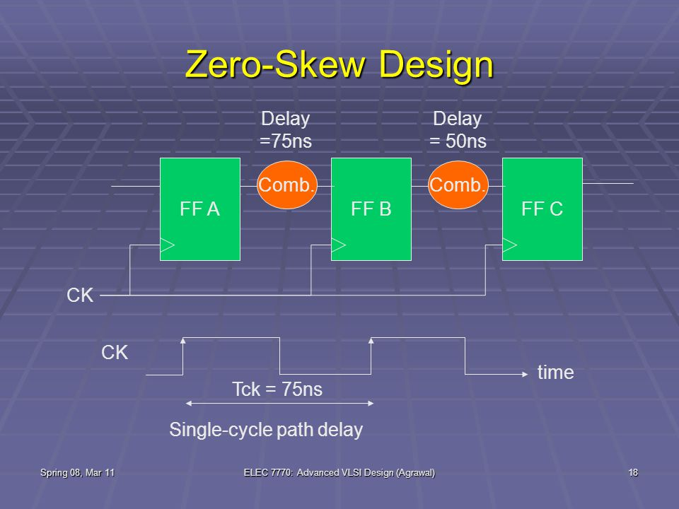 Spring 08, Mar 11ELEC 7770: Advanced VLSI Design (Agrawal)18 Zero-Skew Design FF AFF B Comb.