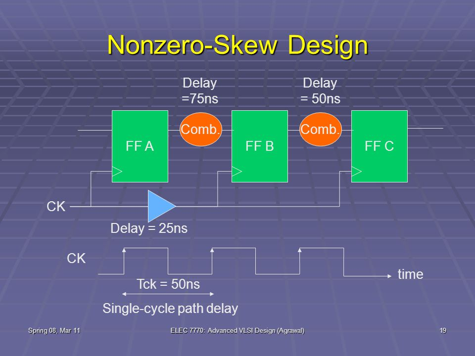 Spring 08, Mar 11ELEC 7770: Advanced VLSI Design (Agrawal)19 Nonzero-Skew Design FF AFF B Comb.
