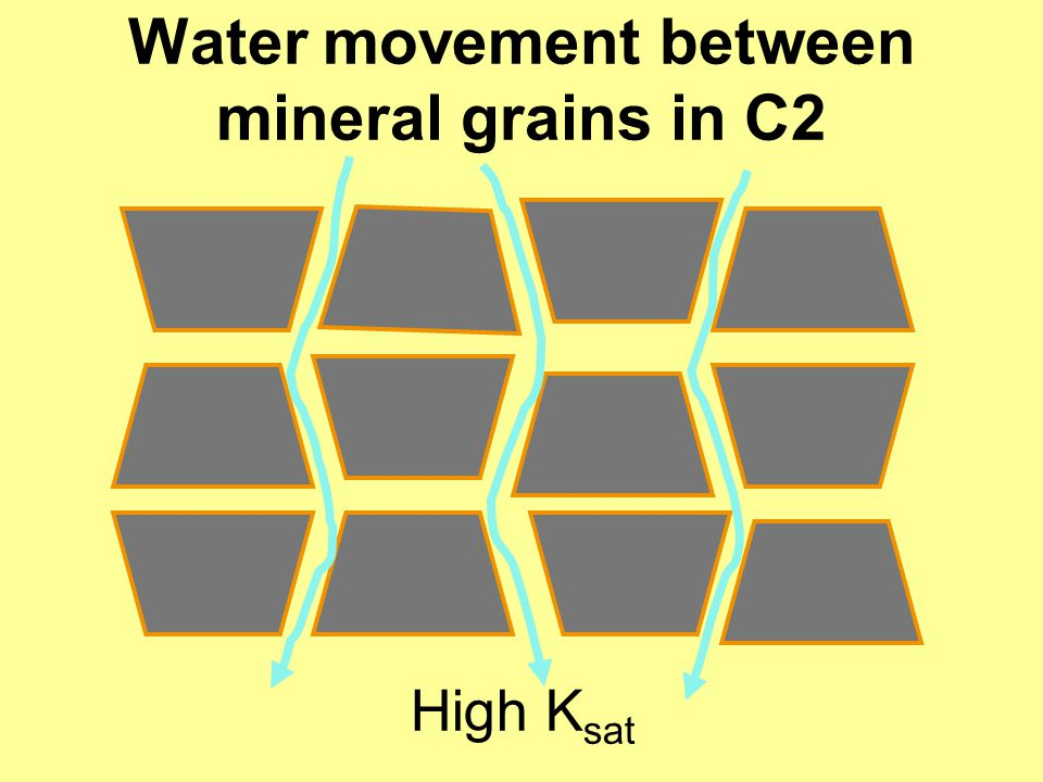 Water movement between mineral grains in C2 High K sat