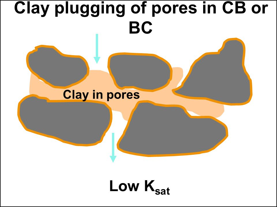 Clay plugging of pores in CB or BC Clay in pores Low K sat