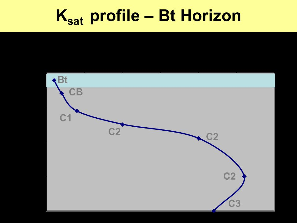 K sat profile – Bt Horizon 0 100 200 300 400 00.511.522.53 K sat (cm h -1 ) Depth (cm) C2 CB C2 C1 Bt C3