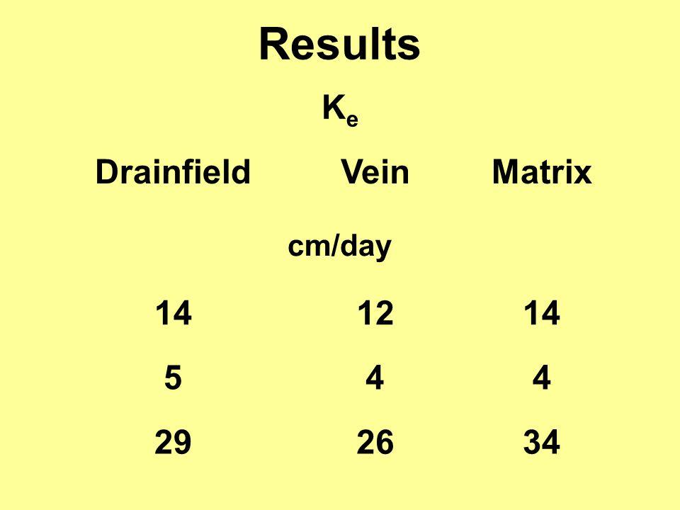 Results KeKe DrainfieldVeinMatrix cm/day 141214 544 292634