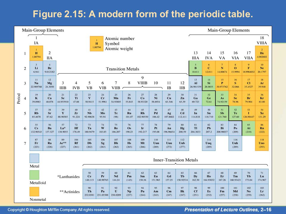 Copyright © Houghton Mifflin Company.All rights reserved. Presentation of Lecture Outlines, 2–16 Figure 2.15: A modern form of the periodic table.