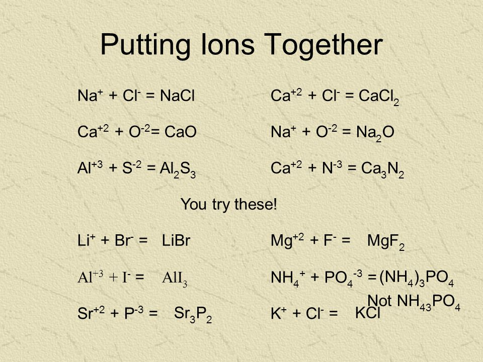 Putting Ions Together Na + + Cl - = NaCl Ca +2 + O -2 = CaONa + + O -2 = Na 2 O Al +3 + S -2 = Al 2 S 3 Ca +2 + N -3 = Ca 3 N 2 Ca +2 + Cl - = CaCl 2 You try these.