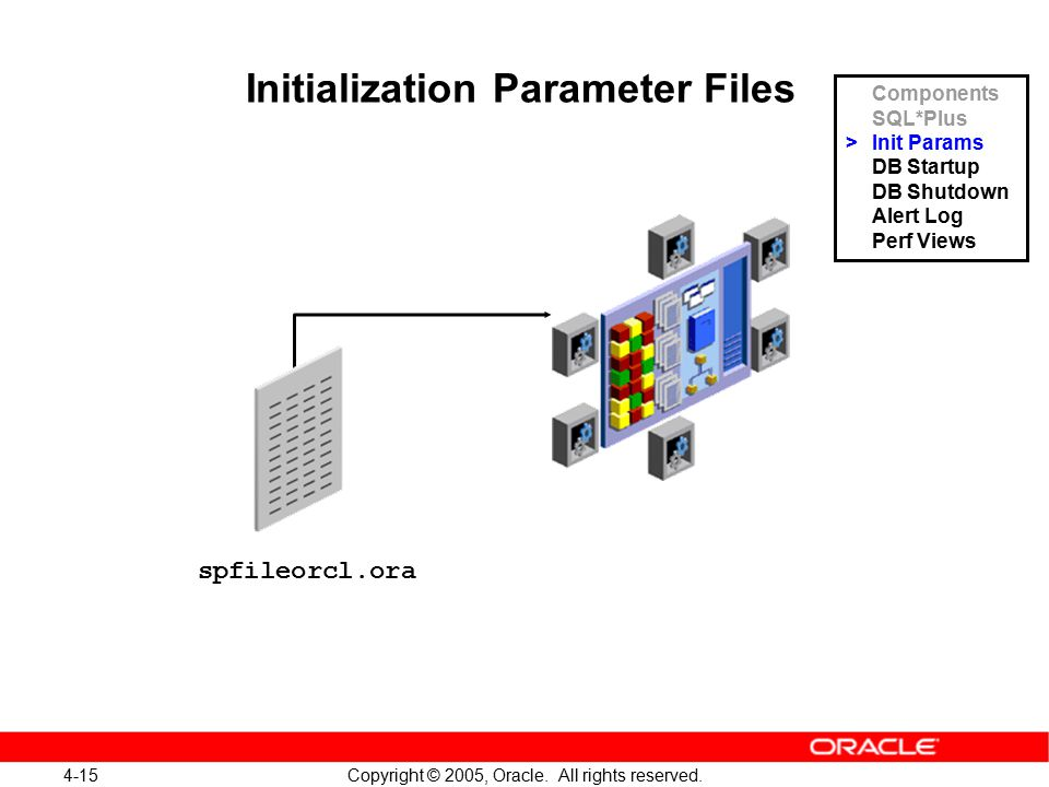 4-15 Copyright © 2005, Oracle. All rights reserved. spfileorcl.ora Initialization Parameter Files Components SQL*Plus >Init Params DB Startup DB Shutd