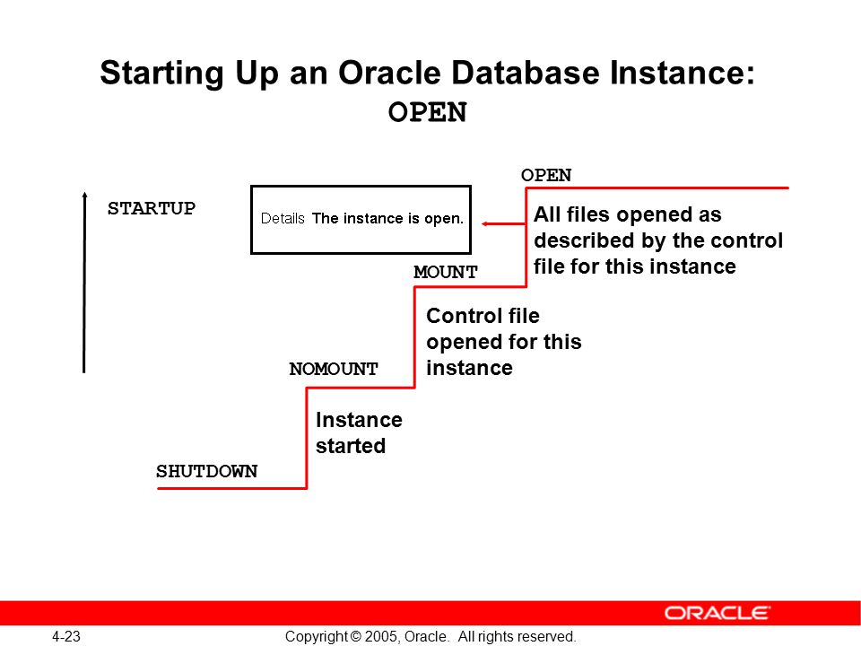 4-23 Copyright © 2005, Oracle. All rights reserved. Starting Up an Oracle Database Instance: OPEN OPEN MOUNT NOMOUNT SHUTDOWN All files opened as desc