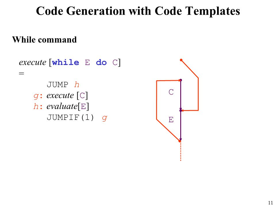 11 Code Generation with Code Templates execute [ while E do C ] = JUMP h g: execute [ C ] h: evaluate[ E ] JUMPIF(1) g C E While command