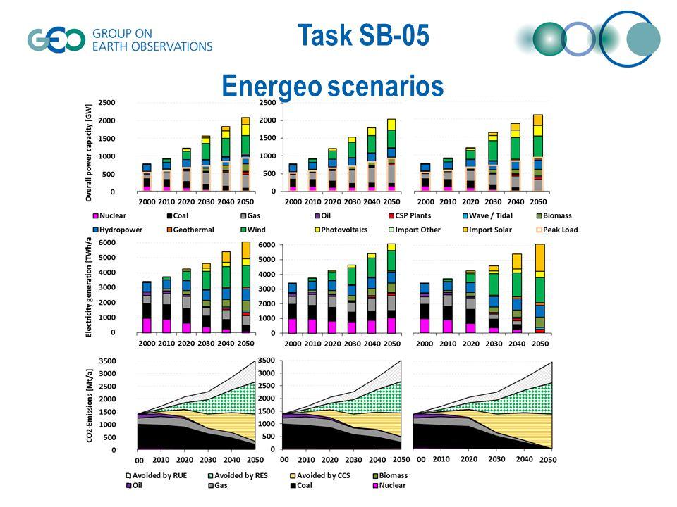 Task SB-05 Energeo scenarios