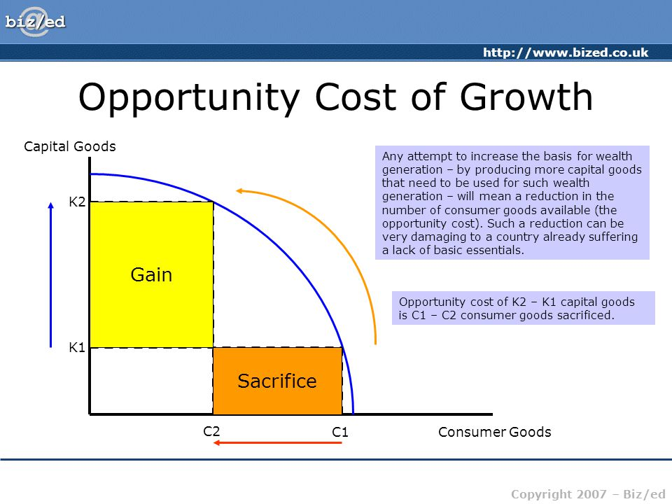 http://www.bized.co.uk Copyright 2007 – Biz/ed Opportunity Cost of Growth Capital Goods Consumer GoodsC1 C2 K1 K2 Production Possibility Frontier: Ass