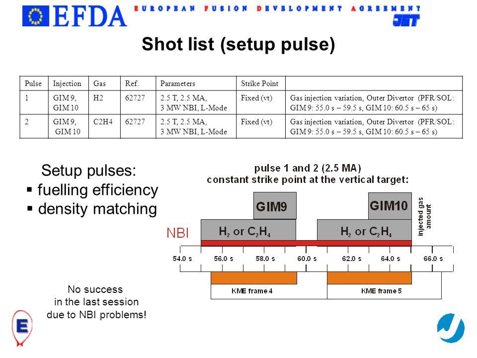 Trilateral Euregio Cluster Shot list (setup pulse) PulseInjectionGasRef.ParametersStrike Point 1GIM 9, GIM 10 H2627272.5 T, 2.5 MA, 3 MW NBI, L-Mode F