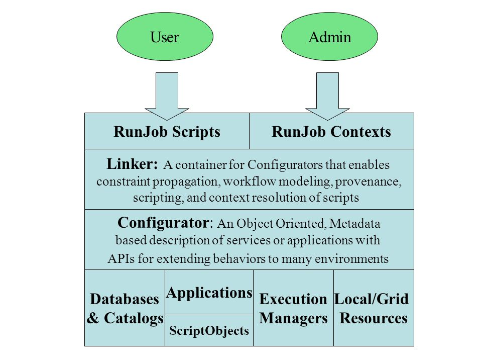Databases & Catalogs Local/Grid Resources Linker: A container for Configurators that enables constraint propagation, workflow modeling, provenance, scripting, and context resolution of scripts Configurator: An Object Oriented, Metadata based description of services or applications with APIs for extending behaviors to many environments Applications Execution Managers RunJob ScriptsRunJob Contexts UserAdmin ScriptObjects