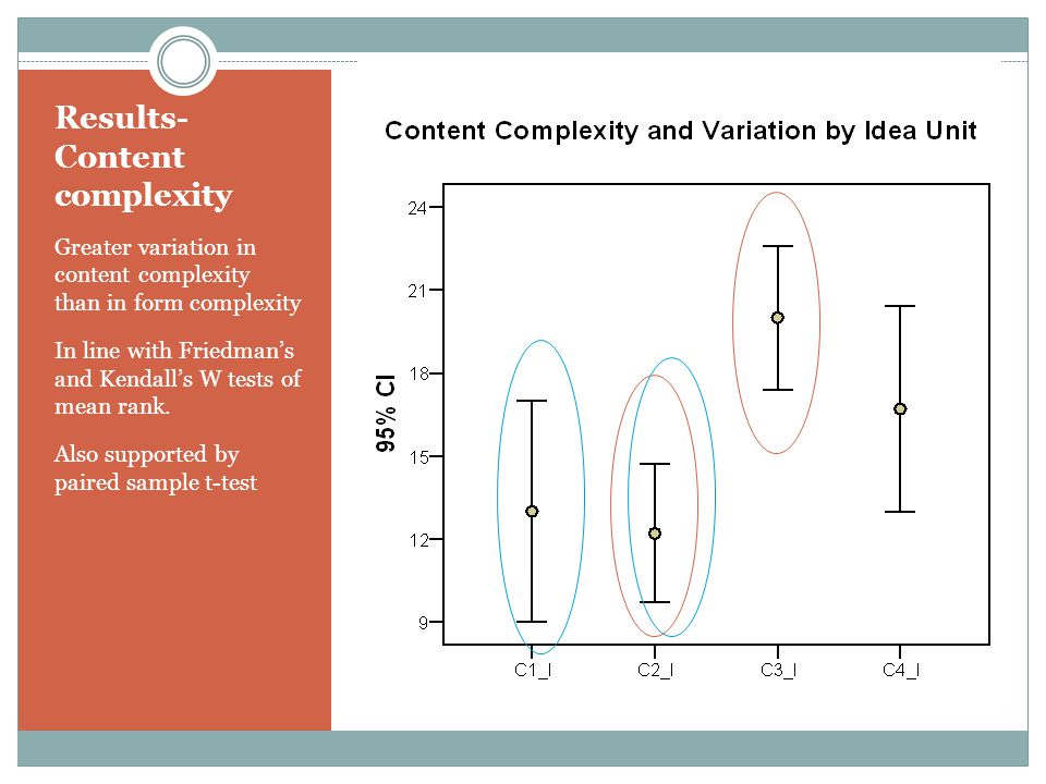 Results- Content complexity Greater variation in content complexity than in form complexity In line with Friedman's and Kendall's W tests of mean rank.