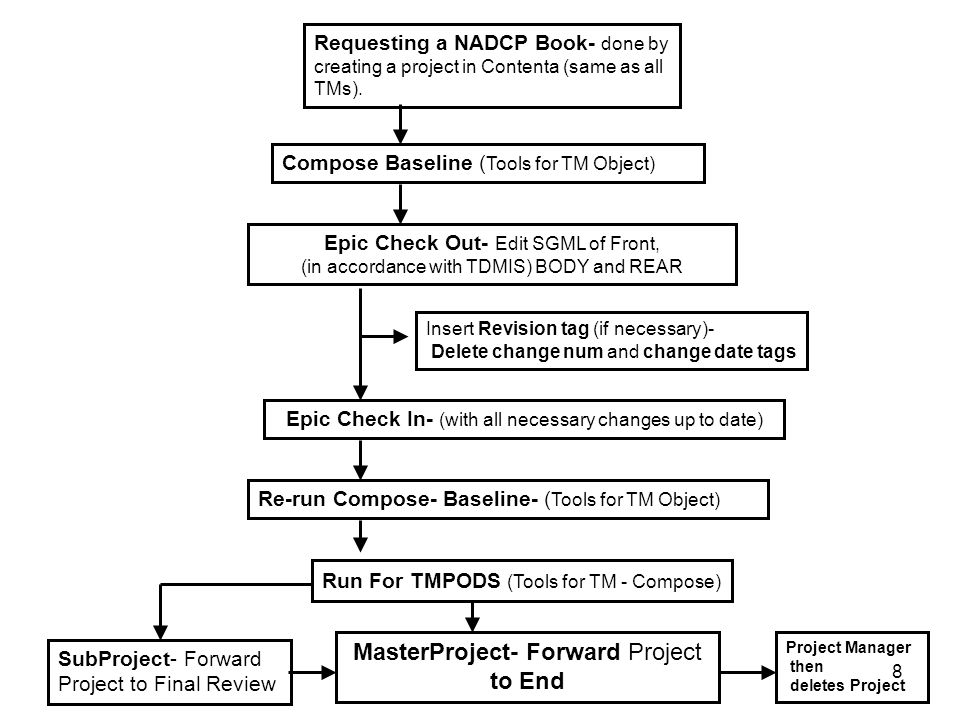 8 Requesting a NADCP Book- done by creating a project in Contenta (same as all TMs). Compose Baseline ( Tools for TM Object) Epic Check Out- Edit SGML
