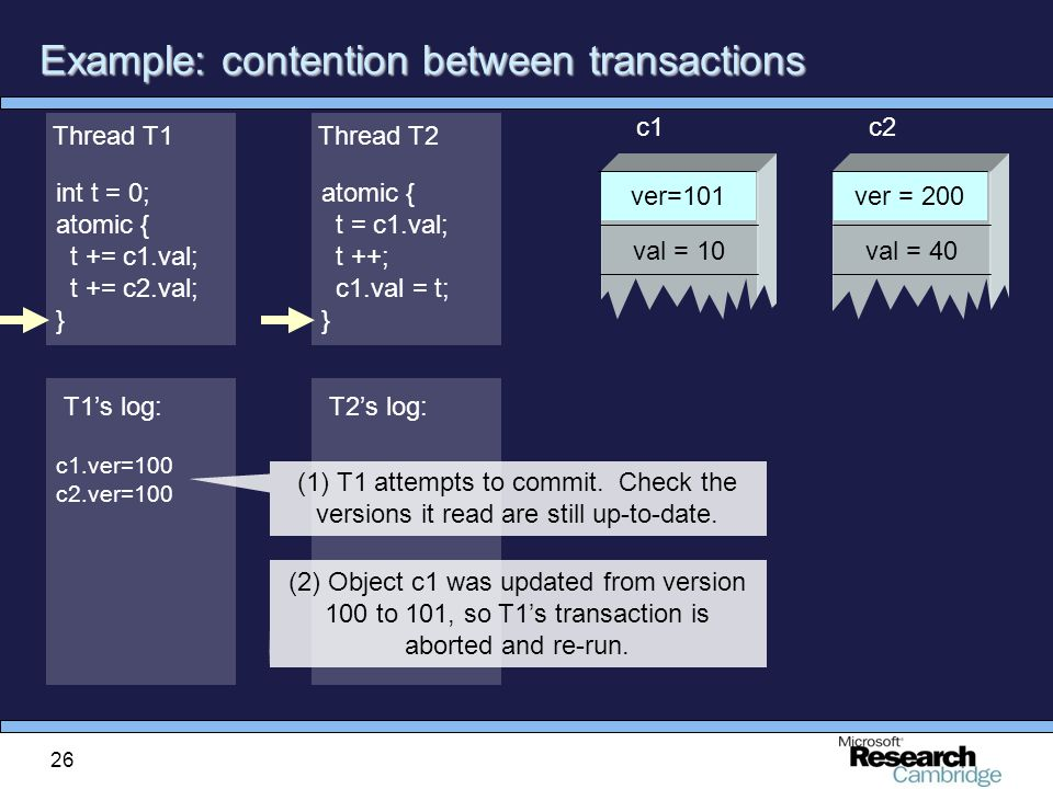 26 Example: contention between transactions atomic { t = c1.val; t ++; c1.val = t; } Thread T2 int t = 0; atomic { t += c1.val; t += c2.val; } Thread T1 c1.ver=100 c2.ver=100 T1's log: ver = 200 val = 40 c2 ver=101 val = 10 c1 T2's log: (1) T1 attempts to commit.