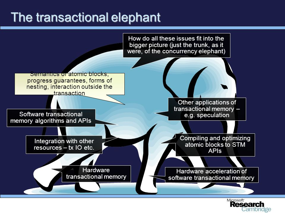 34 The transactional elephant How do all these issues fit into the bigger picture (just the trunk, as it were, of the concurrency elephant) Semantics of atomic blocks, progress guarantees, forms of nesting, interaction outside the transaction Other applications of transactional memory – e.g.