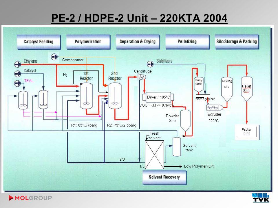 PE-2 / HDPE-2 Unit – 220KTA 2004 Termék H2H2 Comonomer Centrifuge Dryer / 105°C Powder Silo Pellet Silo TEAL Solvent tank Homogenizer Daily tank Mixing silo Low Polymer (LP) VOC: ~33 -> 0,1wt% 2/3 1/3 Fresh solvent Packa- ging R1: 85°C/7bargR2: 75°C/2.5barg 220°C