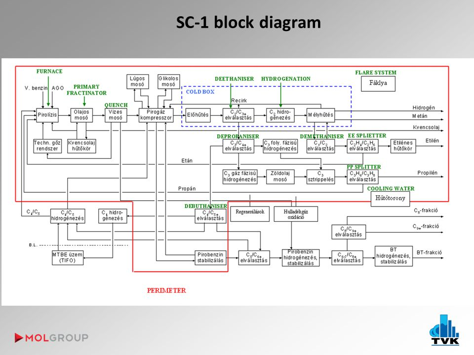 SC-1 block diagram