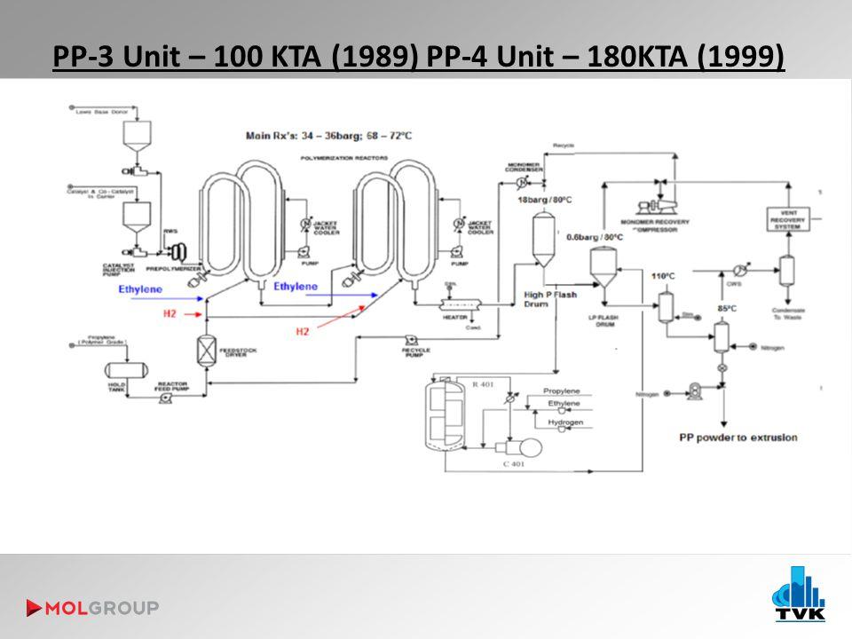PP-3 Unit – 100 KTA (1989) PP-4 Unit – 180KTA (1999)