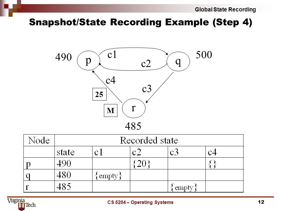 Global State Recording CS 5204 – Operating Systems12 Snapshot/State Recording Example (Step 4) p 490 q r 500 485 c3 c4 c2 c1 M 25