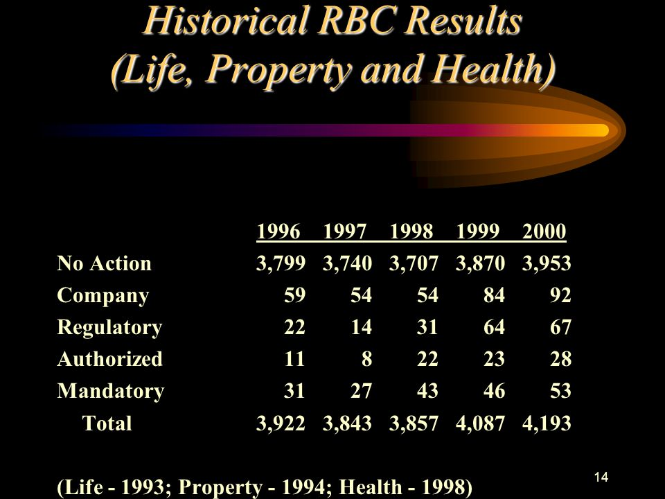 14 Historical RBC Results (Life, Property and Health) 19961997199819992000 No Action3,7993,7403,7073,8703,953 Company 59 54 54 84 92 Regulatory 22 14 31 64 67 Authorized 11 8 22 23 28 Mandatory 31 27 43 46 53 Total3,9223,8433,8574,0874,193 (Life - 1993; Property - 1994; Health - 1998)