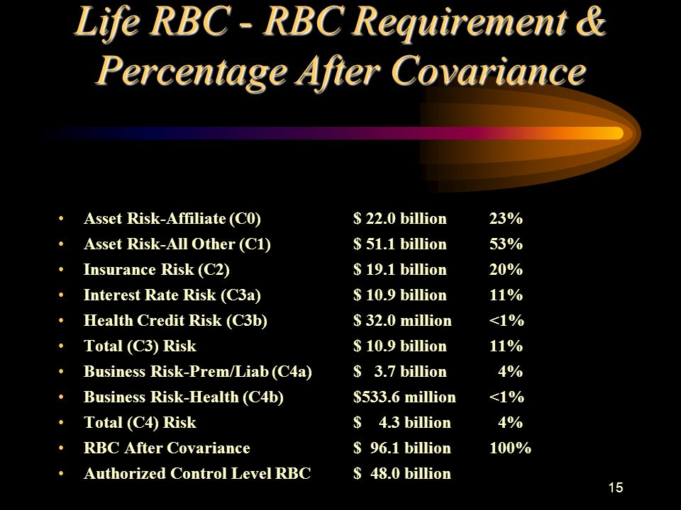 15 Life RBC - RBC Requirement & Percentage After Covariance Asset Risk-Affiliate (C0) Asset Risk-All Other (C1) Insurance Risk (C2) Interest Rate Risk (C3a) Health Credit Risk (C3b) Total (C3) Risk Business Risk-Prem/Liab (C4a) Business Risk-Health (C4b) Total (C4) Risk RBC After Covariance Authorized Control Level RBC $ 22.0 billion23% $ 51.1 billion53% $ 19.1 billion20% $ 10.9 billion11% $ 32.0 million<1% $ 10.9 billion11% $ 3.7 billion 4% $533.6 million<1% $ 4.3 billion 4% $ 96.1 billion100% $ 48.0 billion
