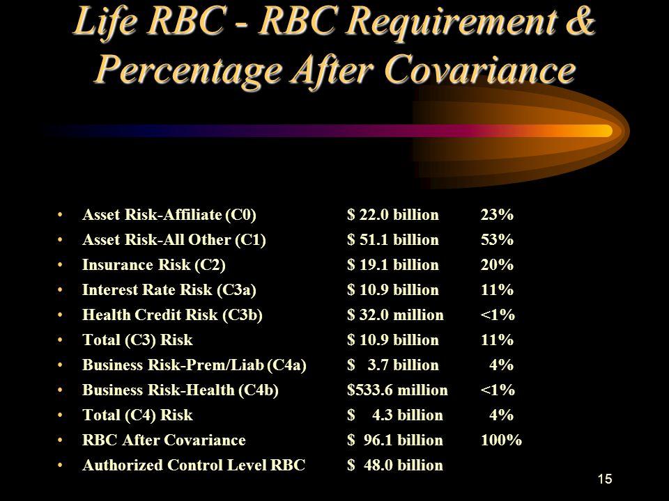15 Life RBC - RBC Requirement & Percentage After Covariance Asset Risk-Affiliate (C0) Asset Risk-All Other (C1) Insurance Risk (C2) Interest Rate Risk
