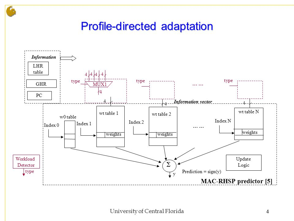 University of Central Florida4 Profile-directed adaptation … w0 table wt table 1 wt table 2 wt table N  Prediction = sign(y) y GHR LHR table Index 0 Index 1 Index 2 Index N weights PC Information Information vector 4 4 … type MUX1 4 44 44 type Workload Detector type Update Logic 4 MAC-RHSP predictor [5]